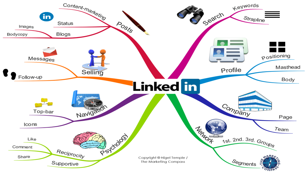 LinkedIn-overview-MindMap-by-Nigel-Temple